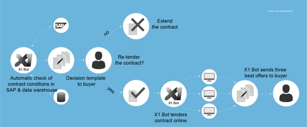 automated-purchase-to-pay-provess-servicetrace-rpa
