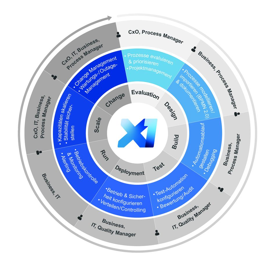 servicetrace-xceleratorone-x1-rpa-lifecycle-management